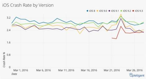 Despite the bugs, iOS 9.3 is more stable than Android 6.0