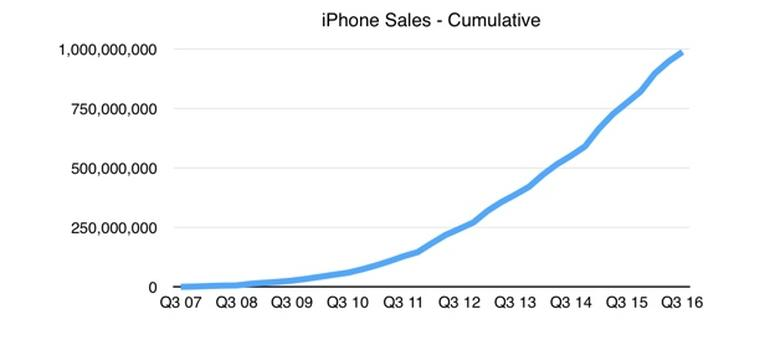 Billionth iPhone sold: Does that make it the best-selling product of all time?