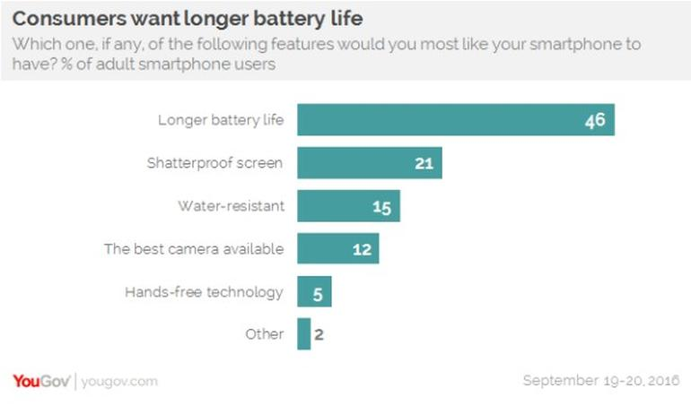 Smartphone users still want better battery life, YouGov survey confirms