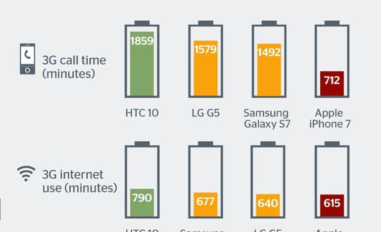 iPhone 7 comes last in battery test against Android smartphones