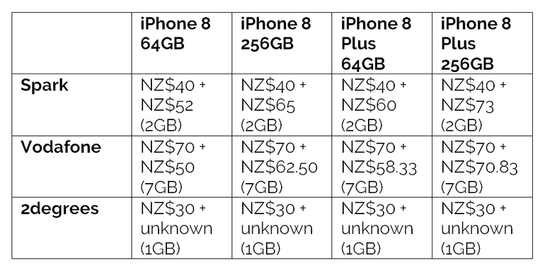 iPhone 8 and 8 Plus New Zealand pricing