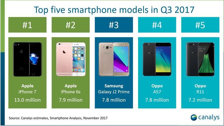 iPhone 7 is most-sold smartphone in Q3 while iPhone 8 Plus leads iPhone 8