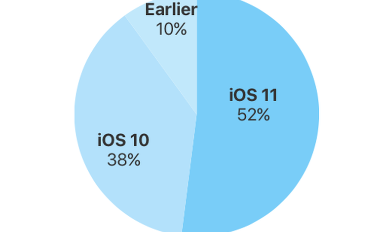 Apple: iOS 11 is now running on more than half of all iPhones and iPads