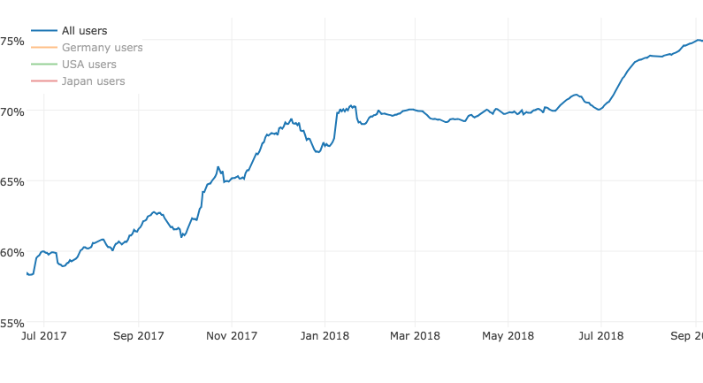 Three years later, Let's Encrypt has issued over 380 million HTTPS certificates