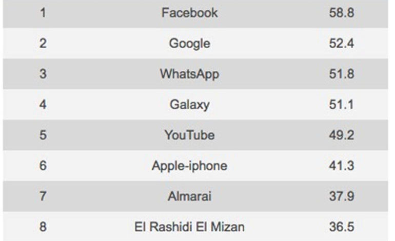 Google, YouTube, Samsung are world's top brands, but how do they do in Middle East?