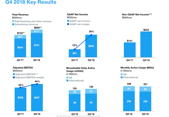 Twitter Q4 beats on sales of $909M and EPS of $0.33, but MAUs slump to just 321M