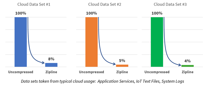 Microsoft open sources its data compression algorithm and hardware for the cloud