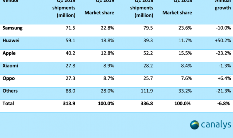 iPhone hard hit as global smartphone shipments continue nosedive